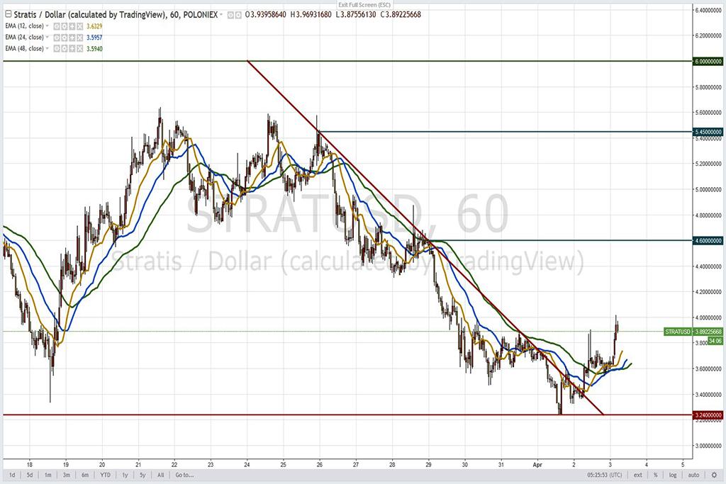 Анализ криптовалют на 03.04.2018: пара STRAT/USD
