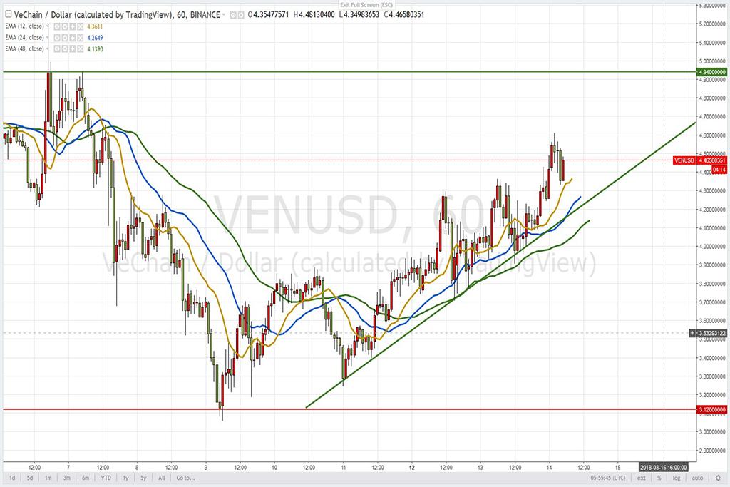 Анализ криптовалют на 14.03.2018: пара VEN/USD