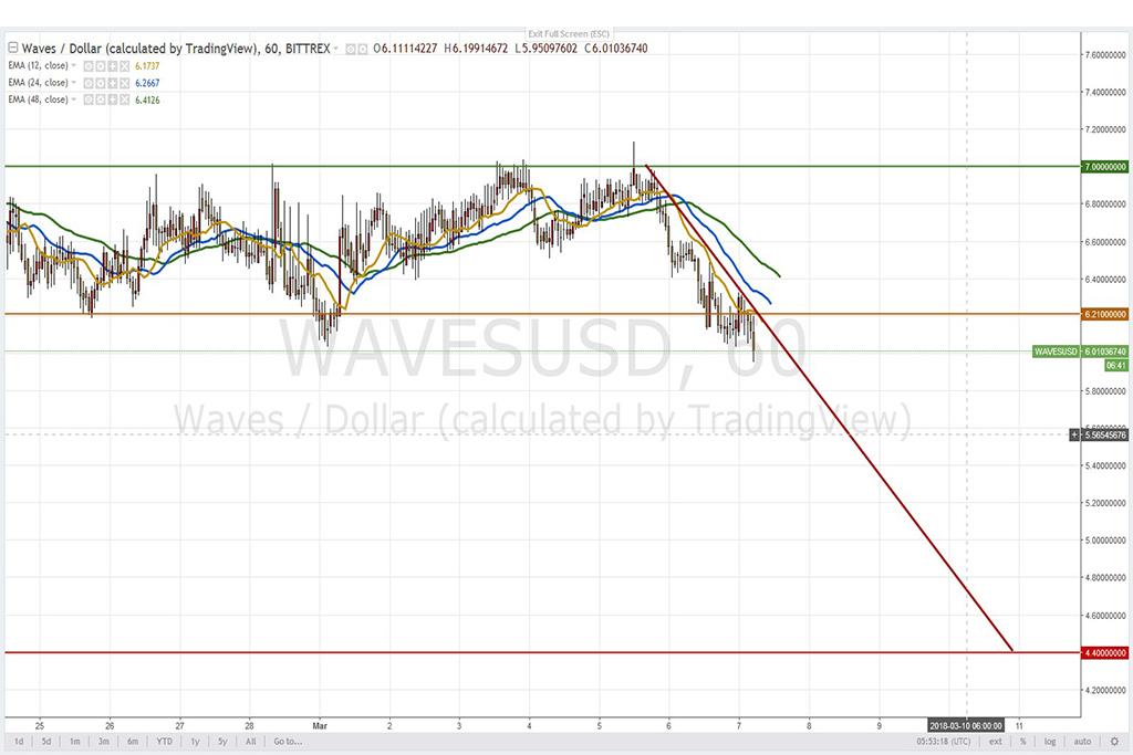 Анализ криптовалют на 07.03.2018: пара WAVES/USD