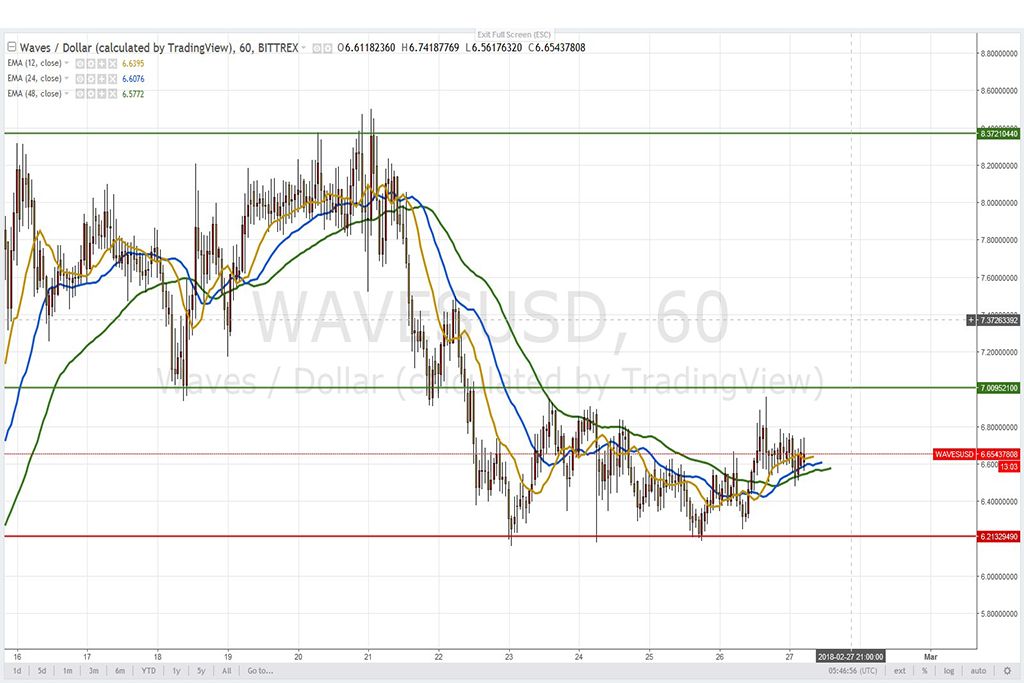 Анализ криптовалют на 27.02.2018: пара Waves/USD