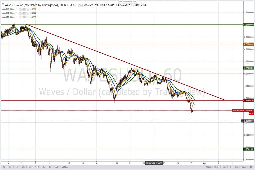 Анализ криптовалют на 30.03.2018: пара WAVES/USD