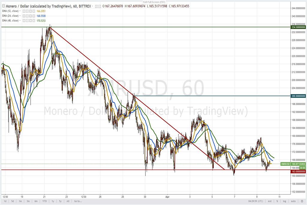 Анализ криптовалют на 10.04.2018: пара XMR/USD