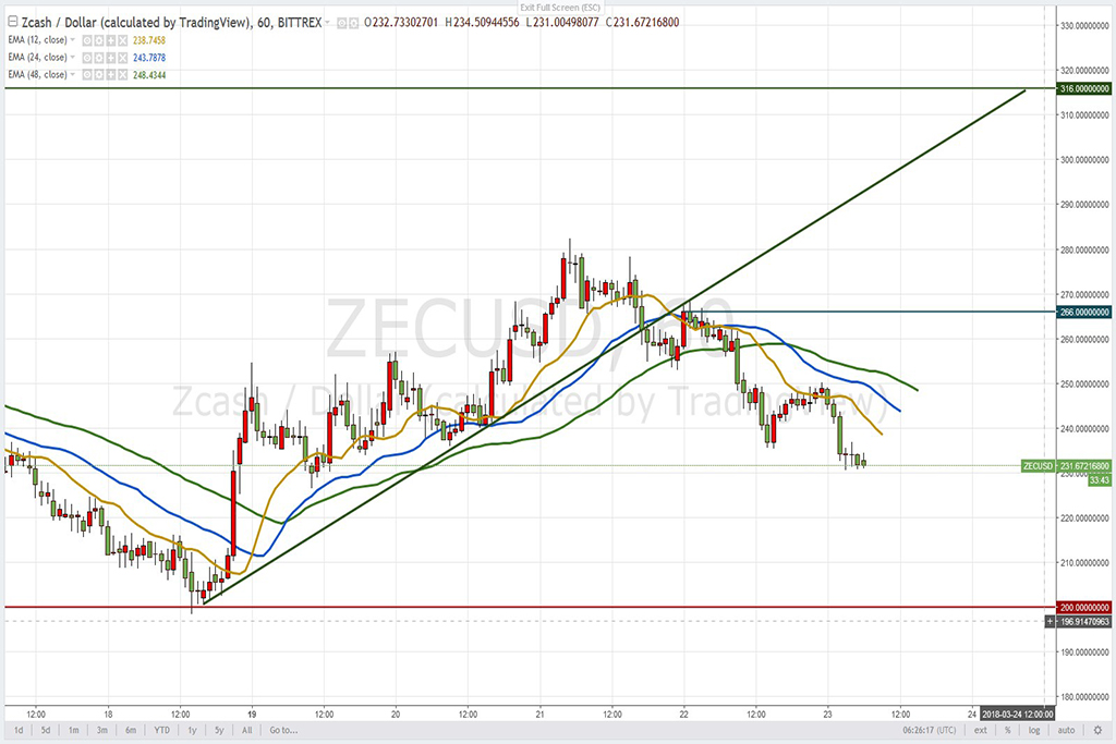 Анализ криптовалют на 23.03.2018: пара Zcash/USD