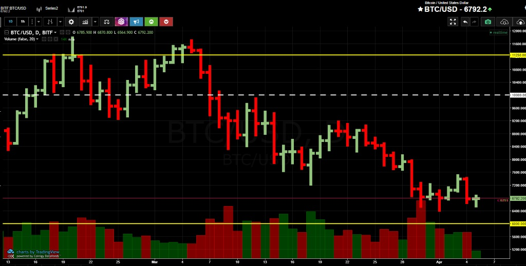 Анализ криптовалюты биткоин от 05 апреля 2018 года