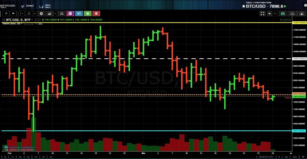 Анализ криптовалюты биткоин от 28 марта 2018 года