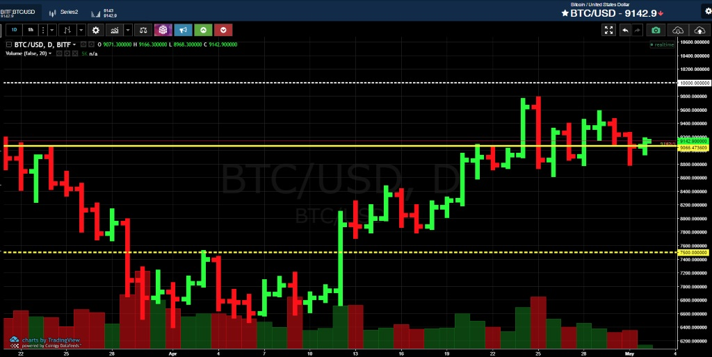 Анализ криптовалюты биткоин от 02 мая 2018 года