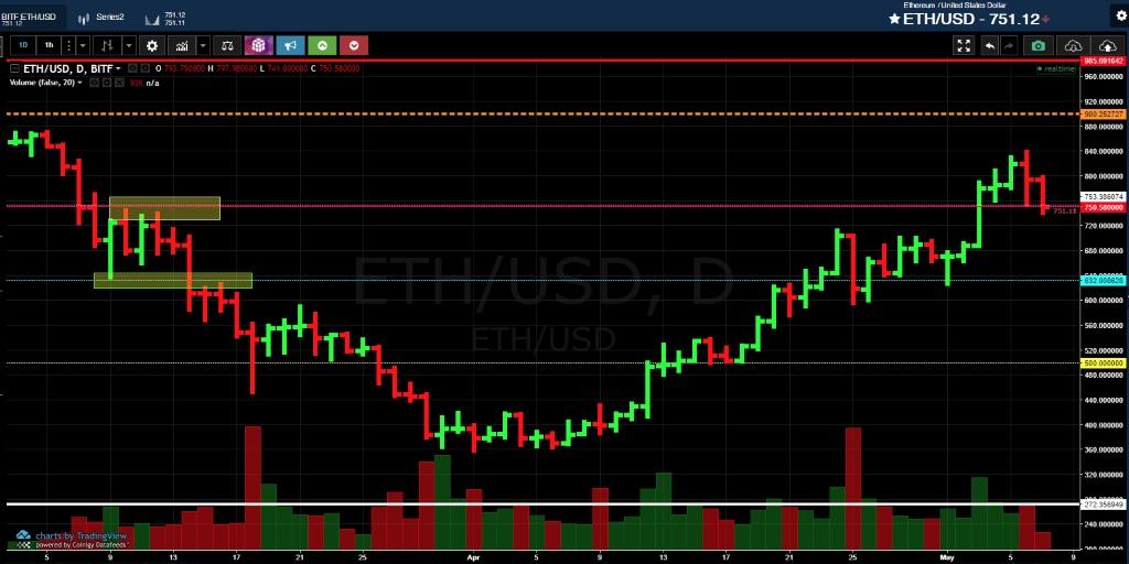 Анализ криптовалюты эфириум от 07 мая 2018 года