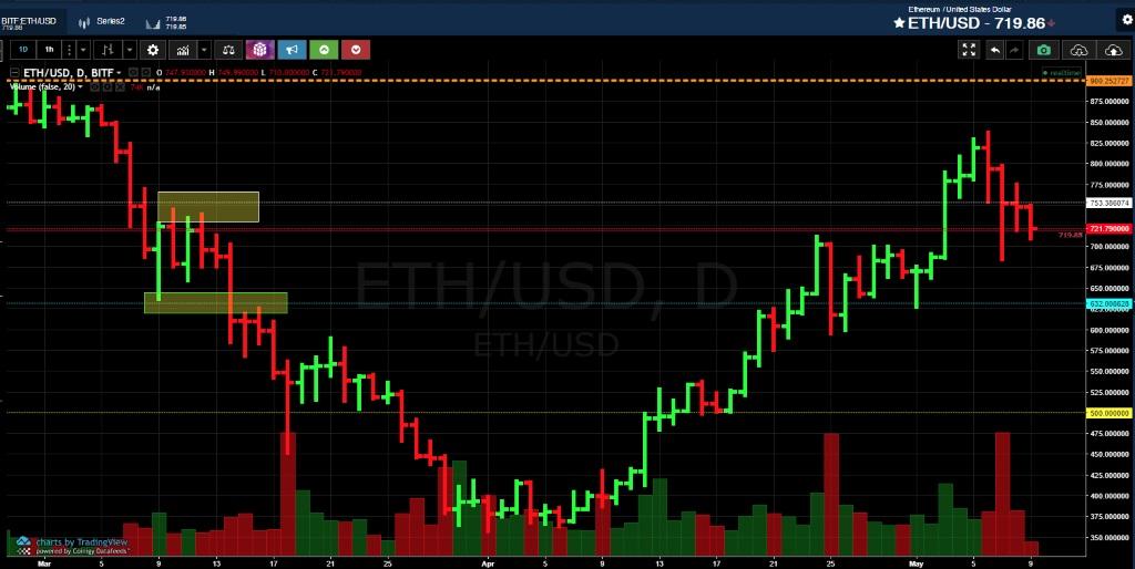 Анализ криптовалюты эфириум от 09 мая 2018 года
