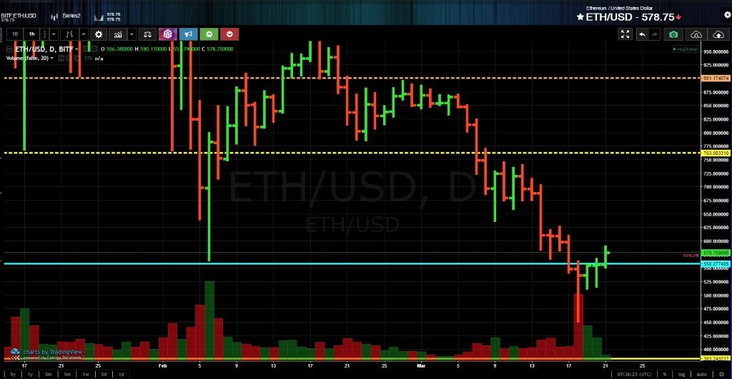 Анализ криптовалюты эфириум от 21 марта 2018 года